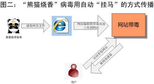 瑞星发布《2006年度中国大陆互联网安全报告》