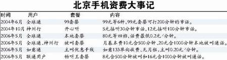北京单向收费套餐下周推出 全球通可办四款套餐