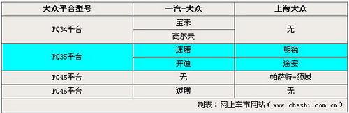 平台战略谁是赢家 解读大众在中国方针