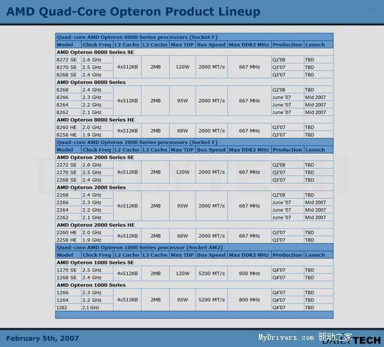 Opteron,四核心,AMD