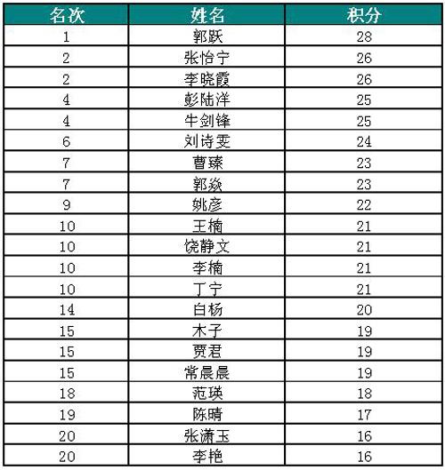 世乒赛中国女乒选拔赛 第三日比赛成绩及积分榜