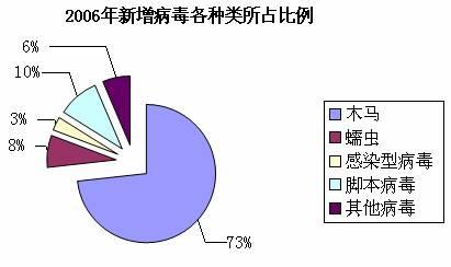 金山毒霸:中国互联网2006年度信息安全报告