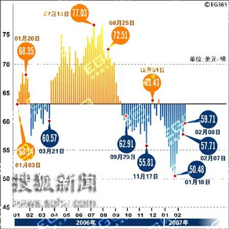 高盛称今年国际油价可涨至70美元 中国需求强劲