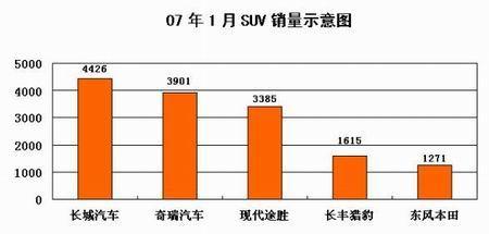 """一月""""首战告捷"""" 长城SUV市场名列榜首"""