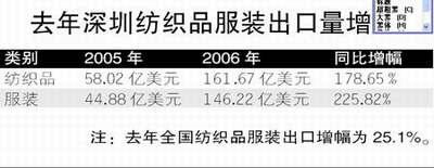 深圳服装出口出现异常 属在利益驱动下骗取配额
