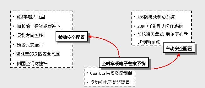 奇瑞A5 中国A级车的代表 世界技术的集成