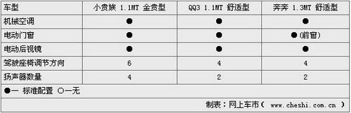 争夺微车之王-奔奔 小贵族 QQ3谁将胜出