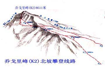 乔戈里北坡路线图