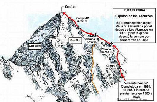 Juanito Oiarzabal的登顶路路线图