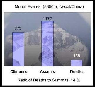 珠峰登顶死亡率统计