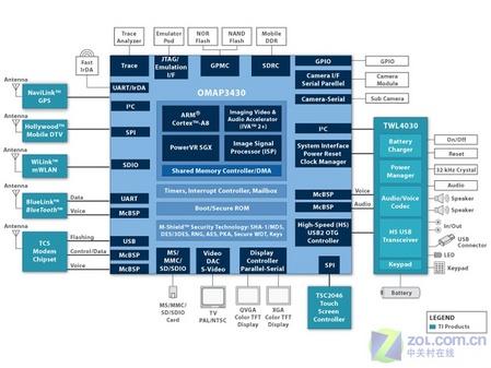 什么是X86?让我们谈谈CPU指令集架构和微架构之间的区别