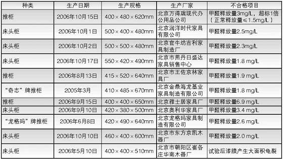 北京质监局抽查木家具 有11种甲醛含量超标(图)
