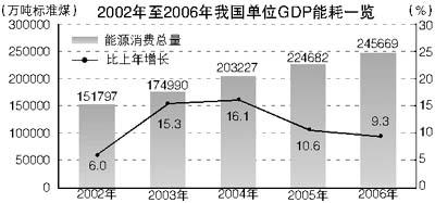 gdp增速_2015年全国gdp能耗