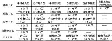 拼杀中高端MPV市场 三菱菱绅车系降价2万