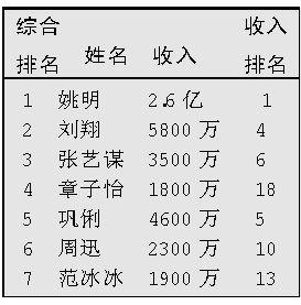 福布斯中国名人榜公布 仅张艺谋一男综合上榜