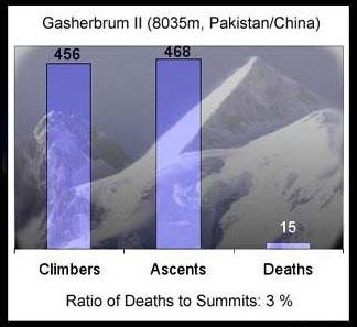 加舒布鲁木II峰登顶死亡率统