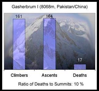 加舒布鲁木I峰登顶死亡率统计