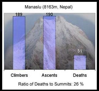 玛纳斯鲁峰登顶死亡率统计