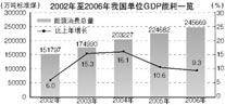 2002-2006我国单位GDP能耗