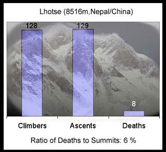 洛子峰登顶死亡率统计