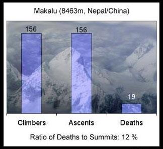 马卡鲁峰登顶死亡率统计