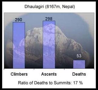 道拉吉里峰登顶死亡率统计