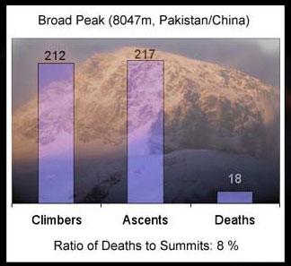 布洛阿特峰登顶死亡率统计