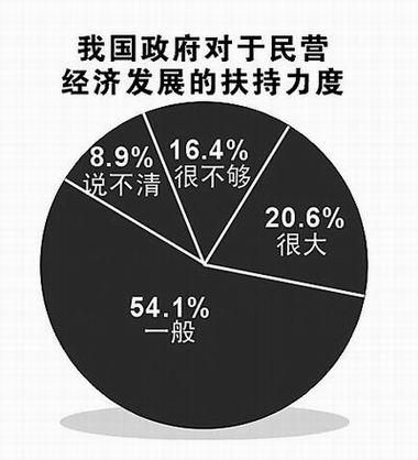"""六成人认为民企进垄断业""""路""""更宽"""