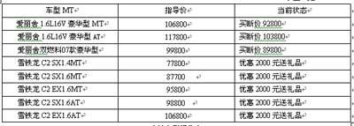 异地车价一周涨跌榜 爱丽舍最高降1.4万
