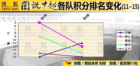 图说中超2轮:辽宁连败垫底 升班马在倒数前五