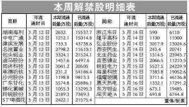 不能一概抛售 本周25只解禁股上市流通(表)
