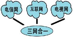 三网融合,电信,广电,监管,融合