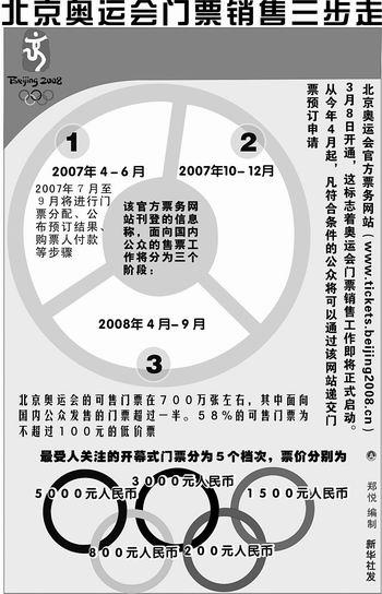 奥运开幕式门票3万张供抢购 网上注册简单快捷