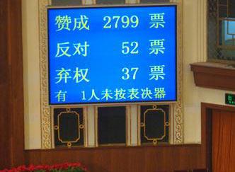 物权法历经反复审议以2799票获得高票通过(图)