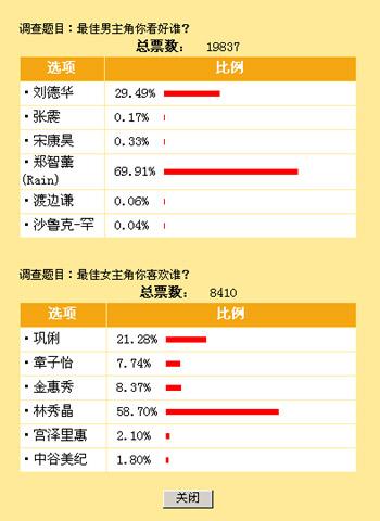 搜狐网友普遍看好RAIN与刘德华