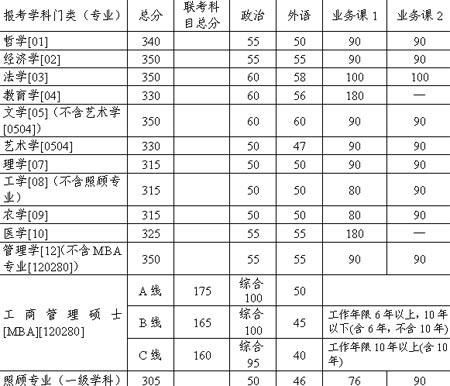 天津大学2007年硕士研究生复试基本分数线公布