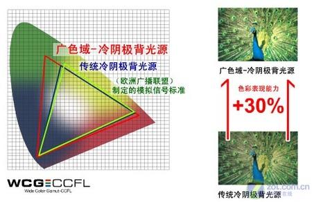 技术分析!夏普三星面板色域技术解析