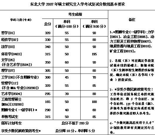东北大学07硕士生入学考试复试分数线基本要求