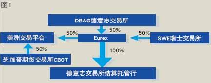 欧洲期货交易所(图片来源:《当代金融家》)