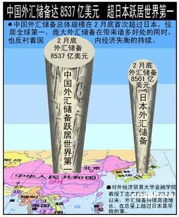 截至2006年2月,中国外汇储备首次超越日本,成为全球最大外汇储备国。资料图