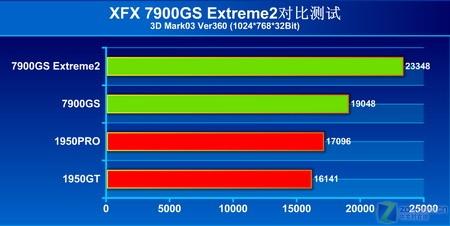 3:1构架再遭挑战 XFX 7900GS极限测试