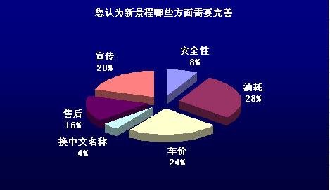 veromoda市场调研图表