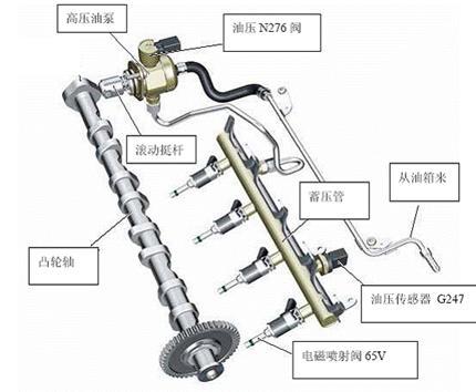 而在低负载工况下,燃油控制阀会在高压泵的吸油过程结束后进行压缩图片