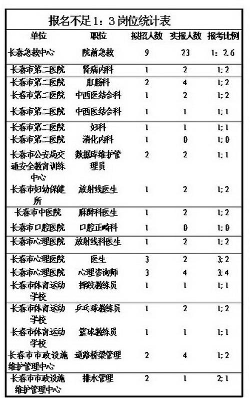 <em>长春事业单位招聘</em>:23个岗位还可继续报名(图)-