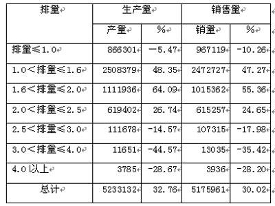 2006年 乘用车分排量产量和销量