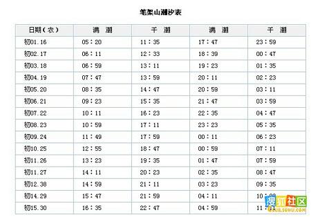 锦州笔架山潮汐表