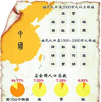 一大姓 占全国人口总数7.25