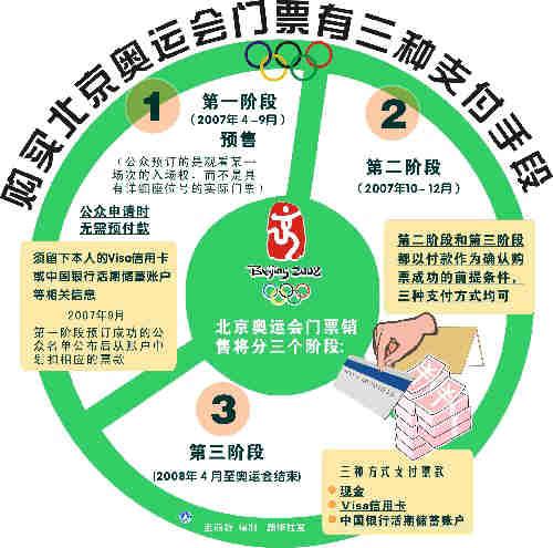 图表:购买北京奥运会门票有三种支付手段