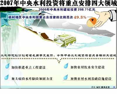2007年中央水利投资将重点安排四大领域