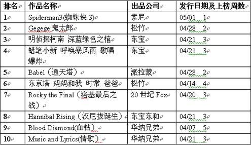 Oricon周电影排行榜